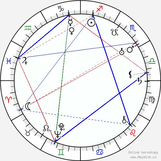 Josef Bělský wikipedie wiki 2020, 2021 horoskop