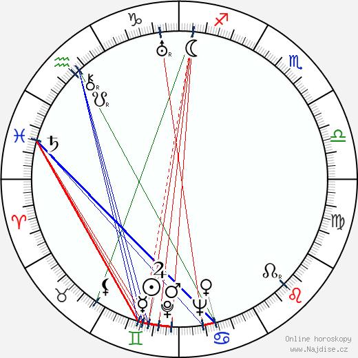 Josef Beyvl wikipedie wiki 2020, 2021 horoskop