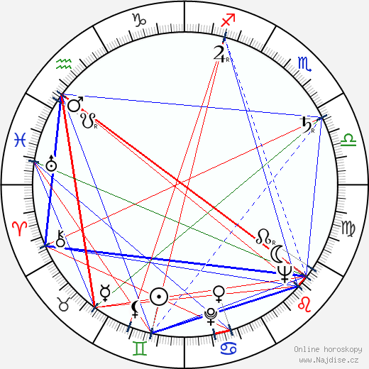 Josef Bláha wikipedie wiki 2019, 2020 horoskop