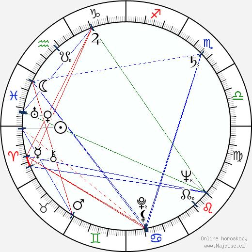 Josef Bulík wikipedie wiki 2020, 2021 horoskop