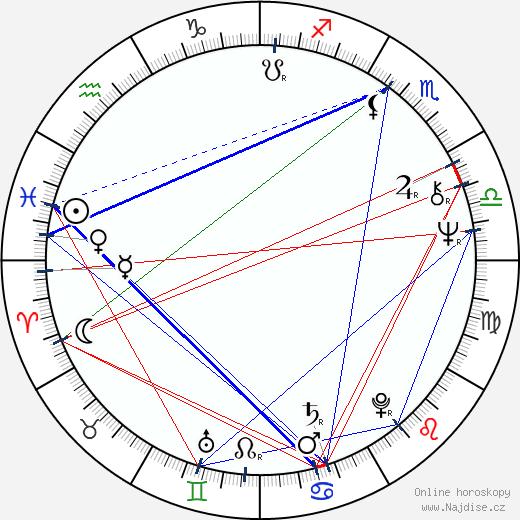 Josef Čáp wikipedie wiki 2020, 2021 horoskop