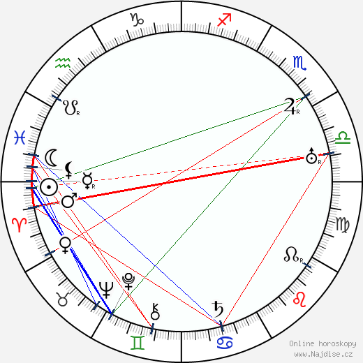 Josef Čapek wikipedie wiki 2020, 2021 horoskop
