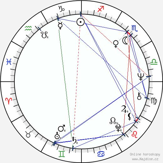 Josef Čerňanský wikipedie wiki 2018, 2019 horoskop