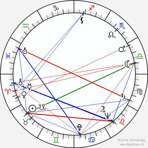 Josef Chvalina wikipedie wiki 2018, 2019 horoskop