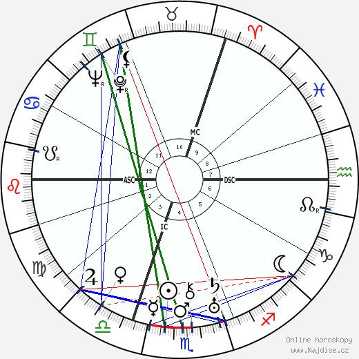 Josef Goebbels wikipedie wiki 2019, 2020 horoskop