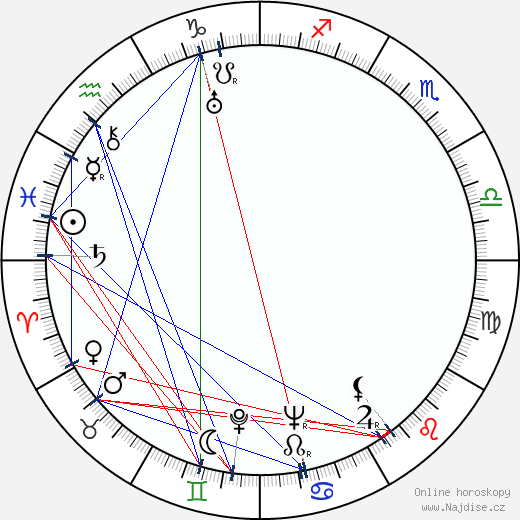 Josef Gruss wikipedie wiki 2018, 2019 horoskop