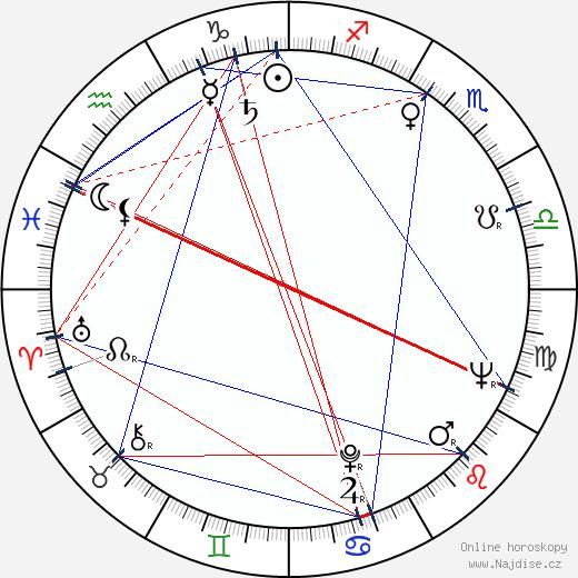 Josef Hajdučík wikipedie wiki 2020, 2021 horoskop
