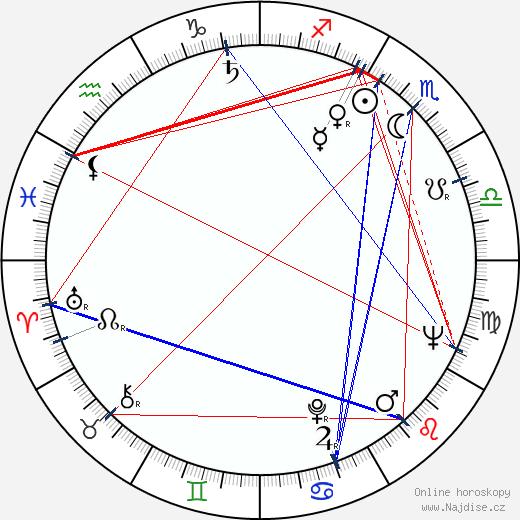 Josef Hanuš wikipedie wiki 2020, 2021 horoskop