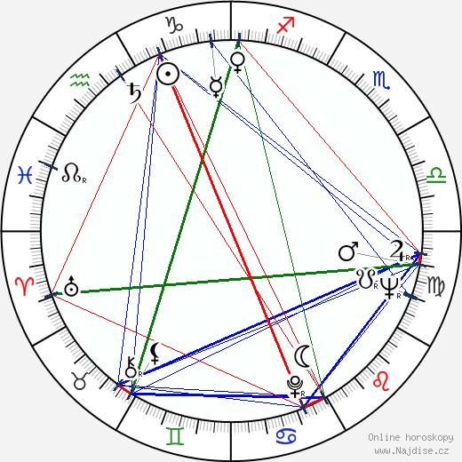 Josef Henke wikipedie wiki 2020, 2021 horoskop