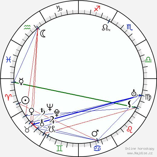 Josef Hořánek wikipedie wiki 2020, 2021 horoskop
