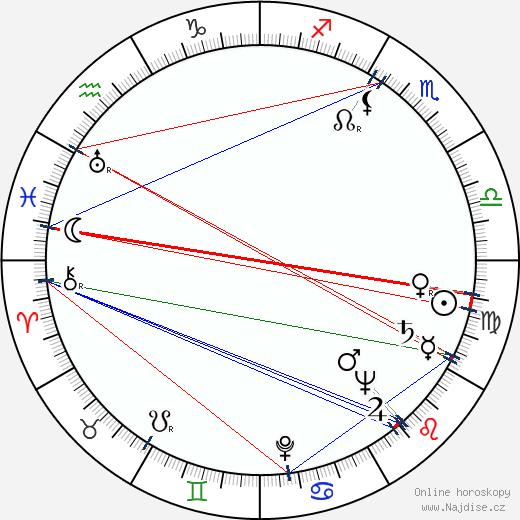 Josef Illík wikipedie wiki 2018, 2019 horoskop