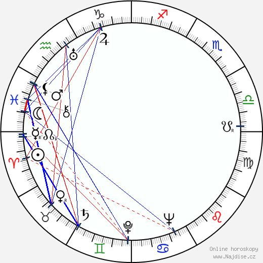 Josef Kaňkovský wikipedie wiki 2019, 2020 horoskop