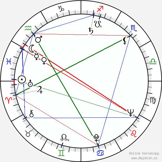 Josef Karlík wikipedie wiki 2019, 2020 horoskop