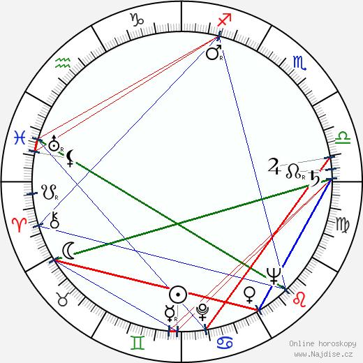 Josef Kemr wikipedie wiki 2019, 2020 horoskop