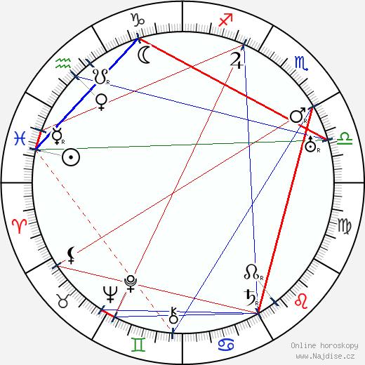 Josef Kobík wikipedie wiki 2020, 2021 horoskop