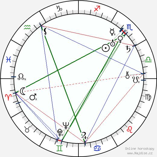 Josef Kokeisl wikipedie wiki 2018, 2019 horoskop