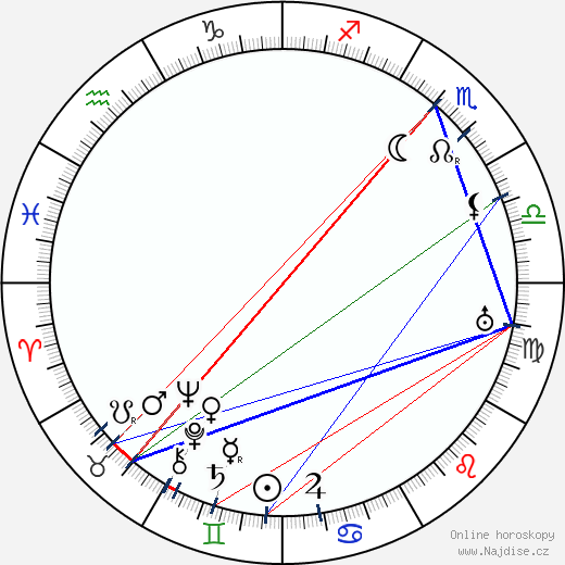 Josef Kotek wikipedie wiki 2019, 2020 horoskop