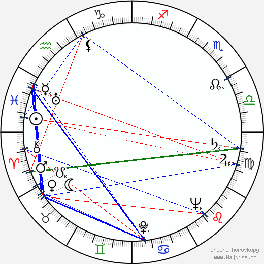 Josef Koza wikipedie wiki 2019, 2020 horoskop