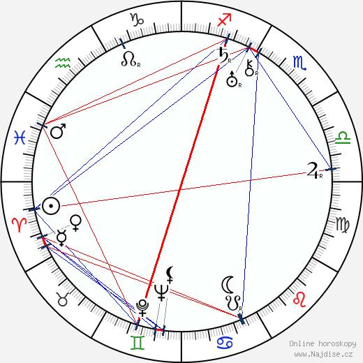 Josef Kozák wikipedie wiki 2020, 2021 horoskop