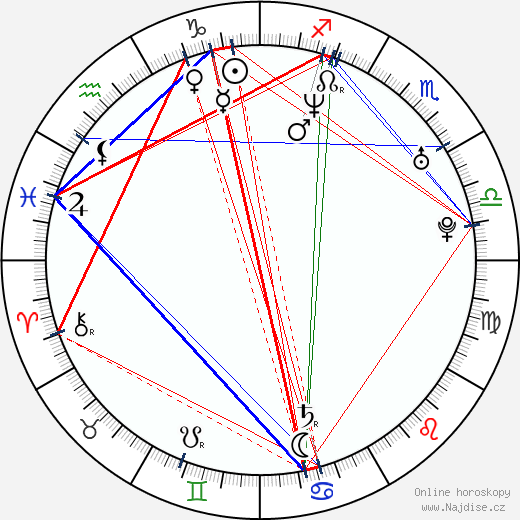 Josef Kubáník wikipedie wiki 2017, 2018 horoskop