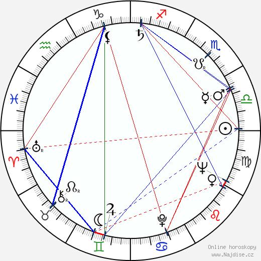 Josef Kubíček wikipedie wiki 2018, 2019 horoskop