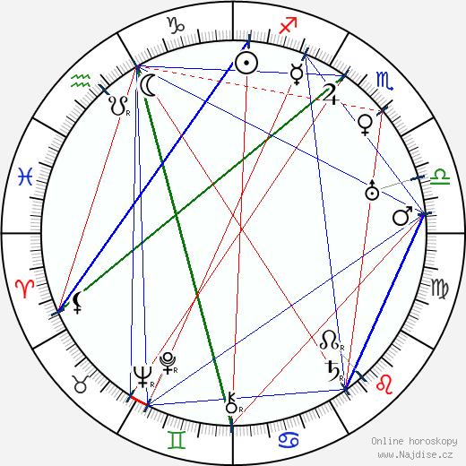 Josef Lada wikipedie wiki 2019, 2020 horoskop