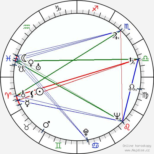Josef Langmiler wikipedie wiki 2019, 2020 horoskop