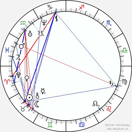 Josef Lev wikipedie wiki 2019, 2020 horoskop