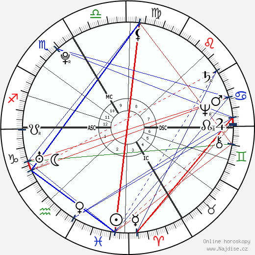 Josef ll. wikipedie wiki 2019, 2020 horoskop