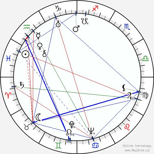 Josef Mach wikipedie wiki 2020, 2021 horoskop