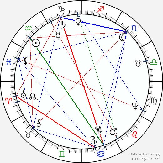 Josef Masopust wikipedie wiki 2019, 2020 horoskop