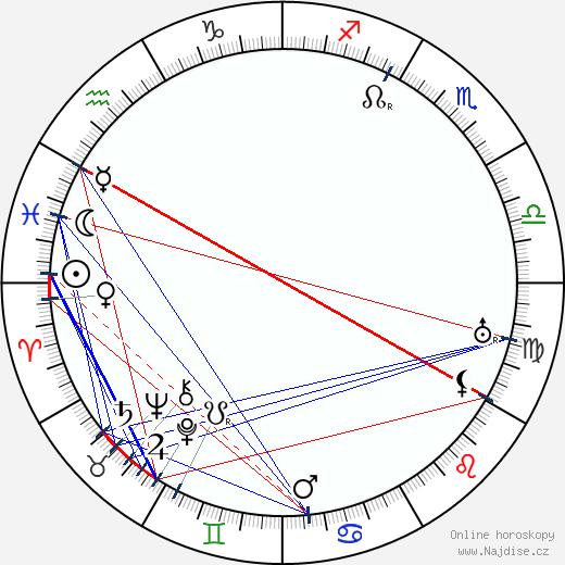 Josef Matěj Gottlieb wikipedie wiki 2020, 2021 horoskop