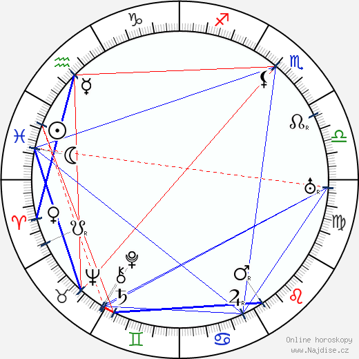 Josef Medeotti-Boháč wikipedie wiki 2018, 2019 horoskop