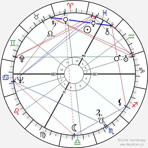 Josef Mengele wikipedie wiki 2018, 2019 horoskop