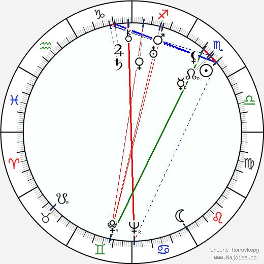 Josef Menzel wikipedie wiki 2020, 2021 horoskop