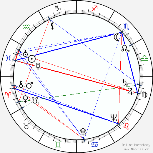 Josef Mixa wikipedie wiki 2019, 2020 horoskop