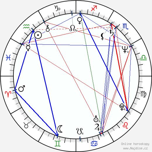 Josef Mladý wikipedie wiki 2019, 2020 horoskop