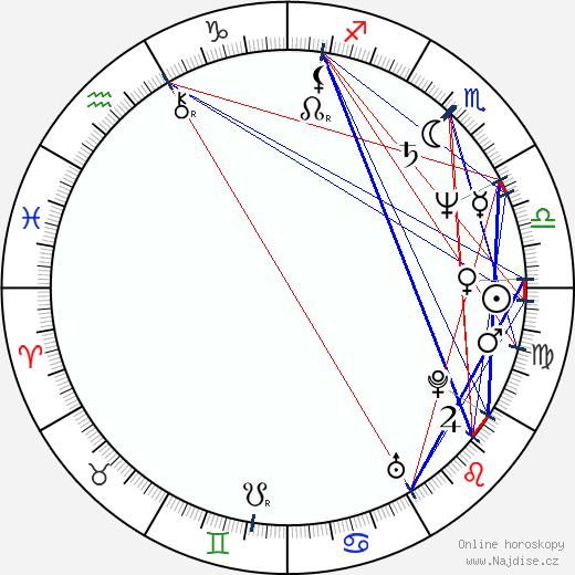 Josef Nedorost wikipedie wiki 2020, 2021 horoskop
