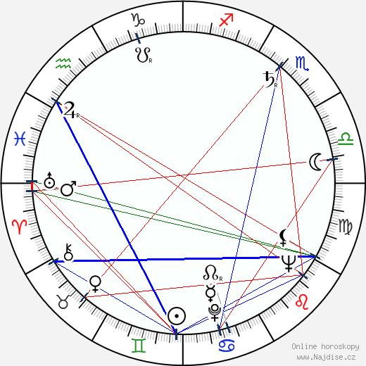 Josef Nesvadba wikipedie wiki 2020, 2021 horoskop