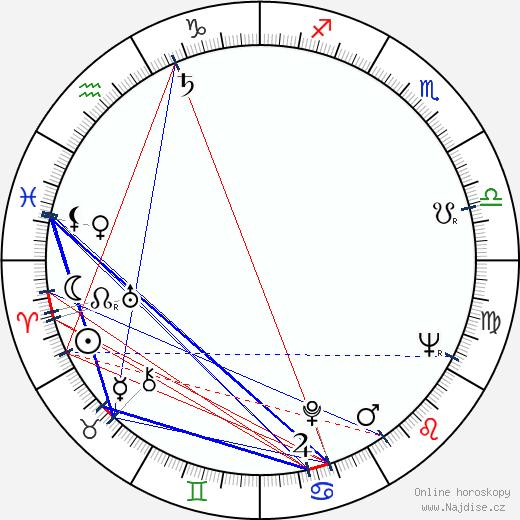 Josef Pivonka wikipedie wiki 2019, 2020 horoskop