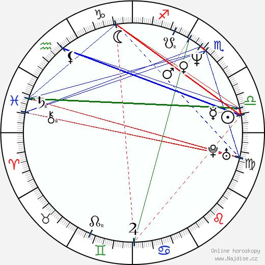 Josef Polášek wikipedie wiki 2020, 2021 horoskop