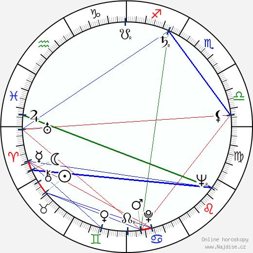 Josef Rodr wikipedie wiki 2019, 2020 horoskop