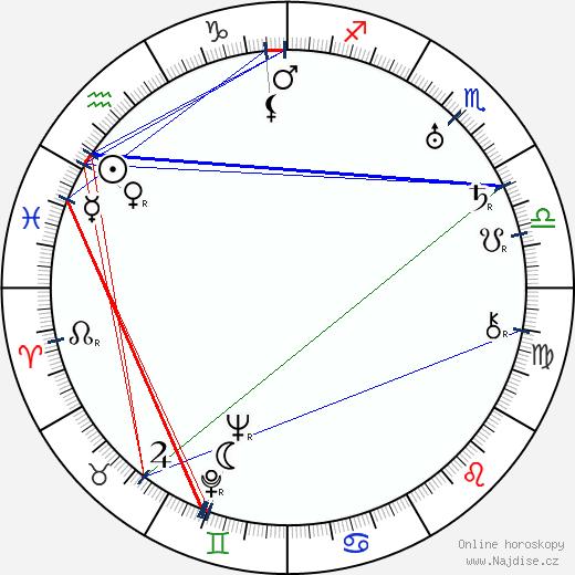 Josef Rudolf Zika wikipedie wiki 2018, 2019 horoskop