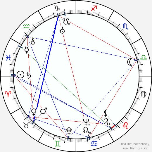 Josef Šidlichovský wikipedie wiki 2018, 2019 horoskop
