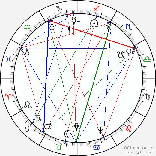 Josef Skrčený wikipedie wiki 2020, 2021 horoskop