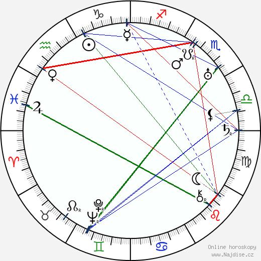 Josef Skupa wikipedie wiki 2019, 2020 horoskop