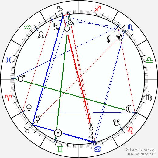 Josef Šural wikipedie wiki 2018, 2019 horoskop