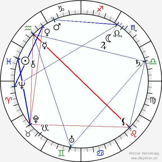 Josef Svatopluk Machar wikipedie wiki 2018, 2019 horoskop
