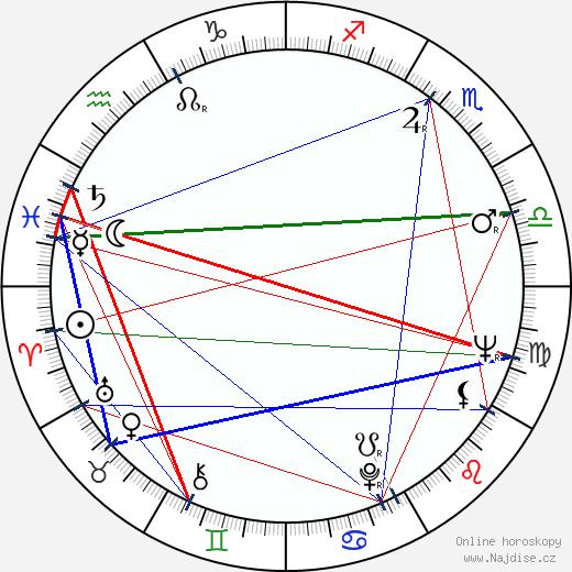 Josef Topol wikipedie wiki 2020, 2021 horoskop