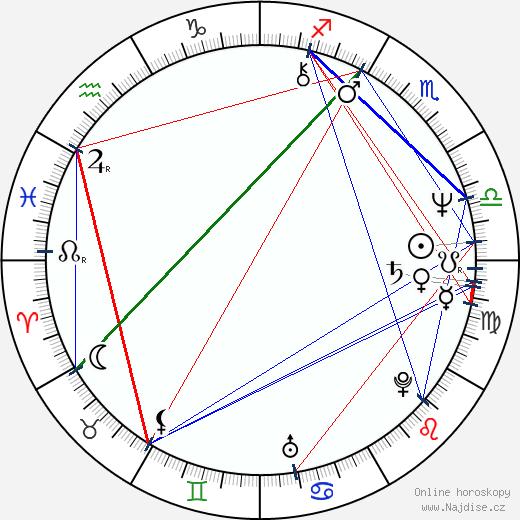 Josef Tošovský wikipedie wiki 2020, 2021 horoskop